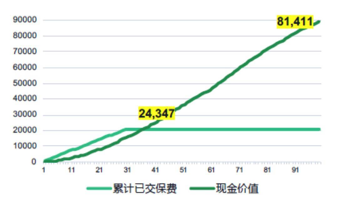 渤海人寿嘉乐保重疾险:可赔150%重疾保额、首创中症3次递增赔付、现价可达保费5倍